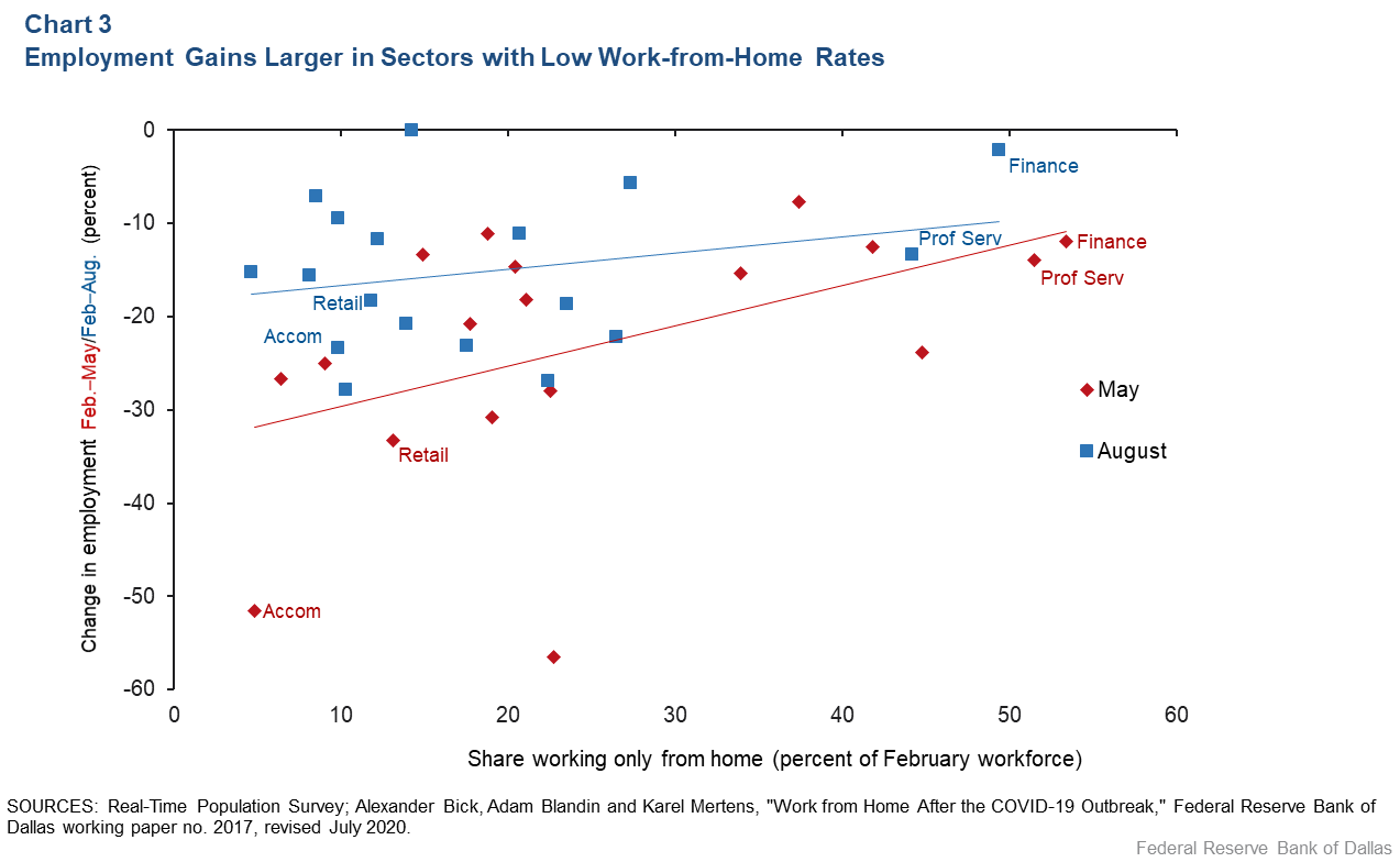 Chart 3: Employment Gains Larger in Sectors with Low Work-From-Home Rates