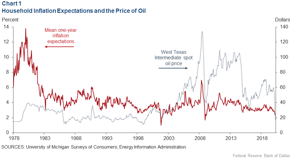 Chart 1: Household Inflation Expectations and the Price of Oil