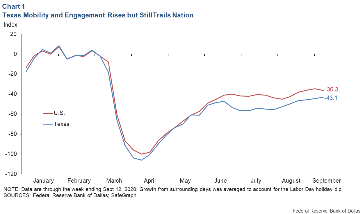 Chart 1: Texas Mobility and Engagement Rises after Falling Behind Nation