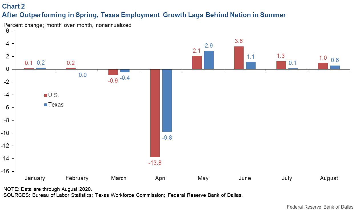 Chart 2: After Outperforming in the Spring, Texas Employment Growth Lags Nation in Summer