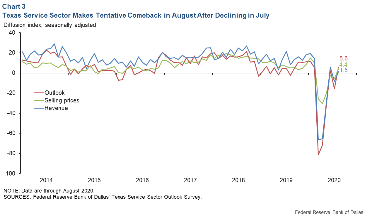 Chart 3: Texas Service Sector Makes Tentative Comeback in August after July Decline