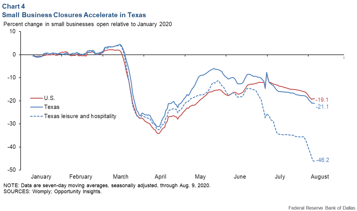 Chart 4: Small Business Closures Accelerate in Texas