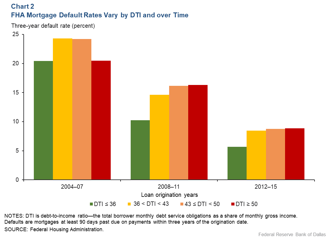 Chart 2: FHA Mortgage Default Rates VAry by Debt-to Income and Over Time