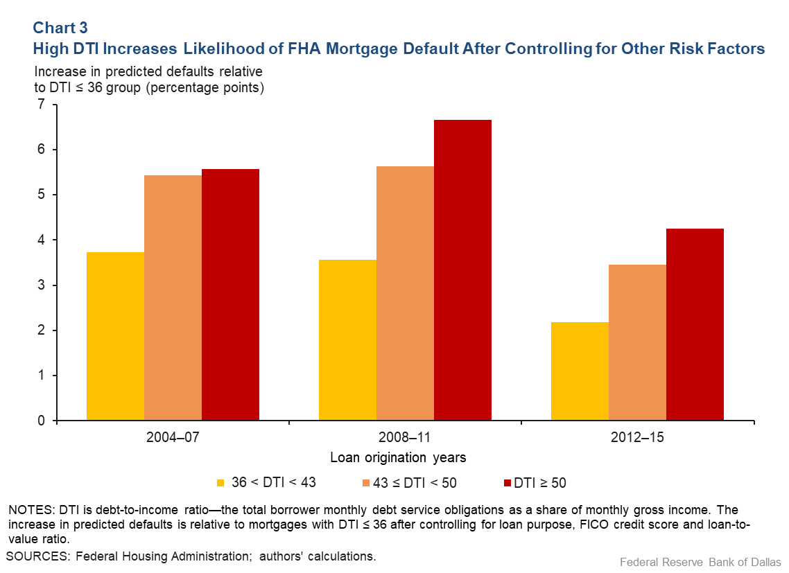 Chart 3: High DTI Increases Likelihood of FHA Morgage Default After Controlling for Other Risk Factors