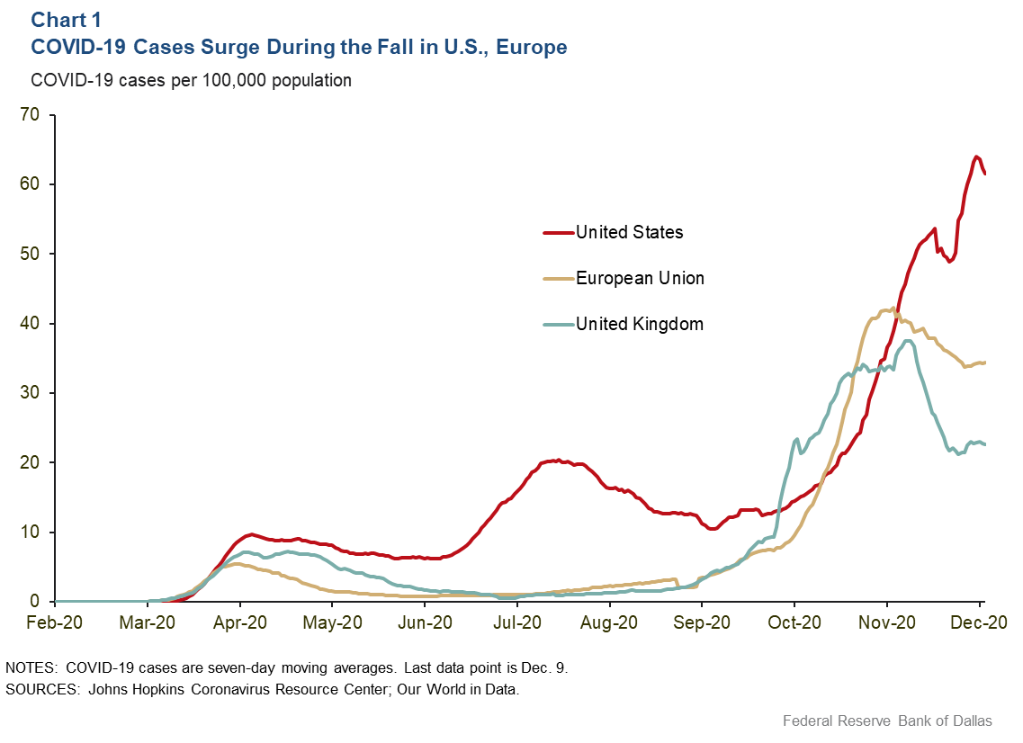 Chart 1: COVID-19 Cases Surge During the Fall in the U.S. and Europe