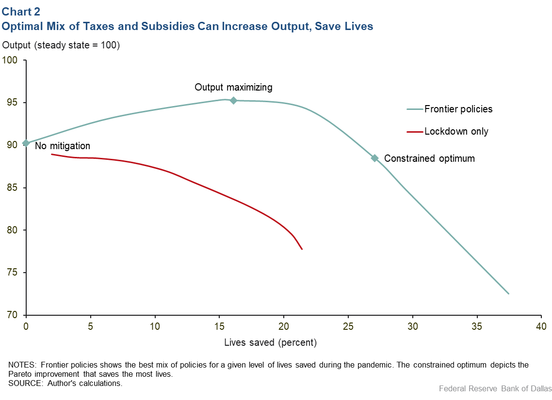 Chart 2: Optimal Mix of Taxes and Subsidies Can Increase Output, Save Lives