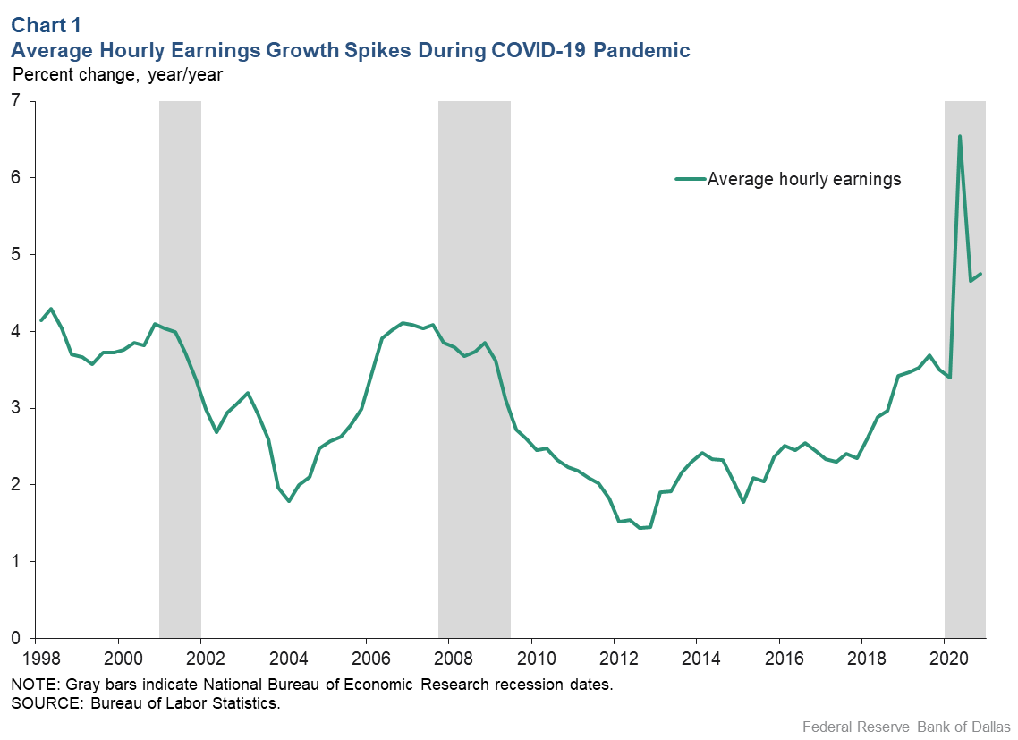 Chart 1: Average Hourly Earnings Growth Spikes Upward During COVID-19 Pandemic