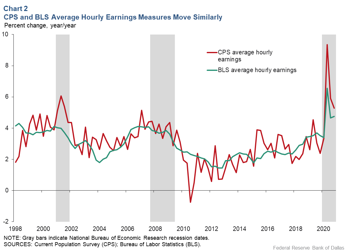 Chart 2: Current Population Survey, BLS Average Hourly Earnings Measures Move Similarly