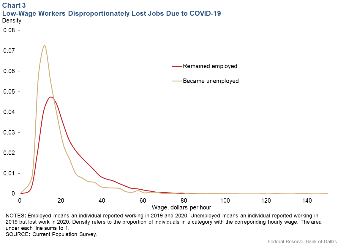 Chart 3: Low-wage Workers Disproportionately Lost Jobs Due to COVID-19