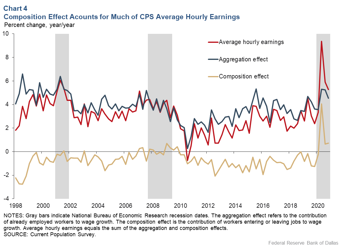Chart 4: Composition Effect Accounts for Much of CPS Average Hourly Earnings