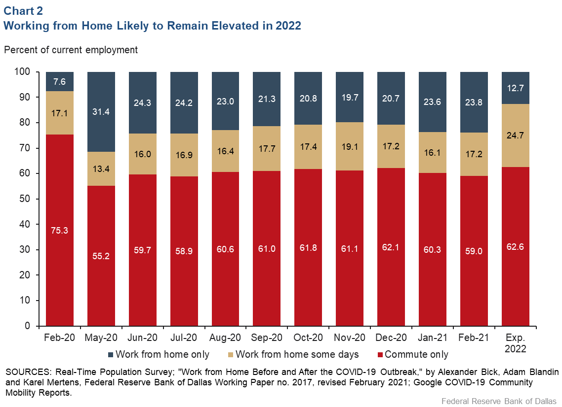 Chart 2: Work from Home Likely to Remain Elevated in 2022