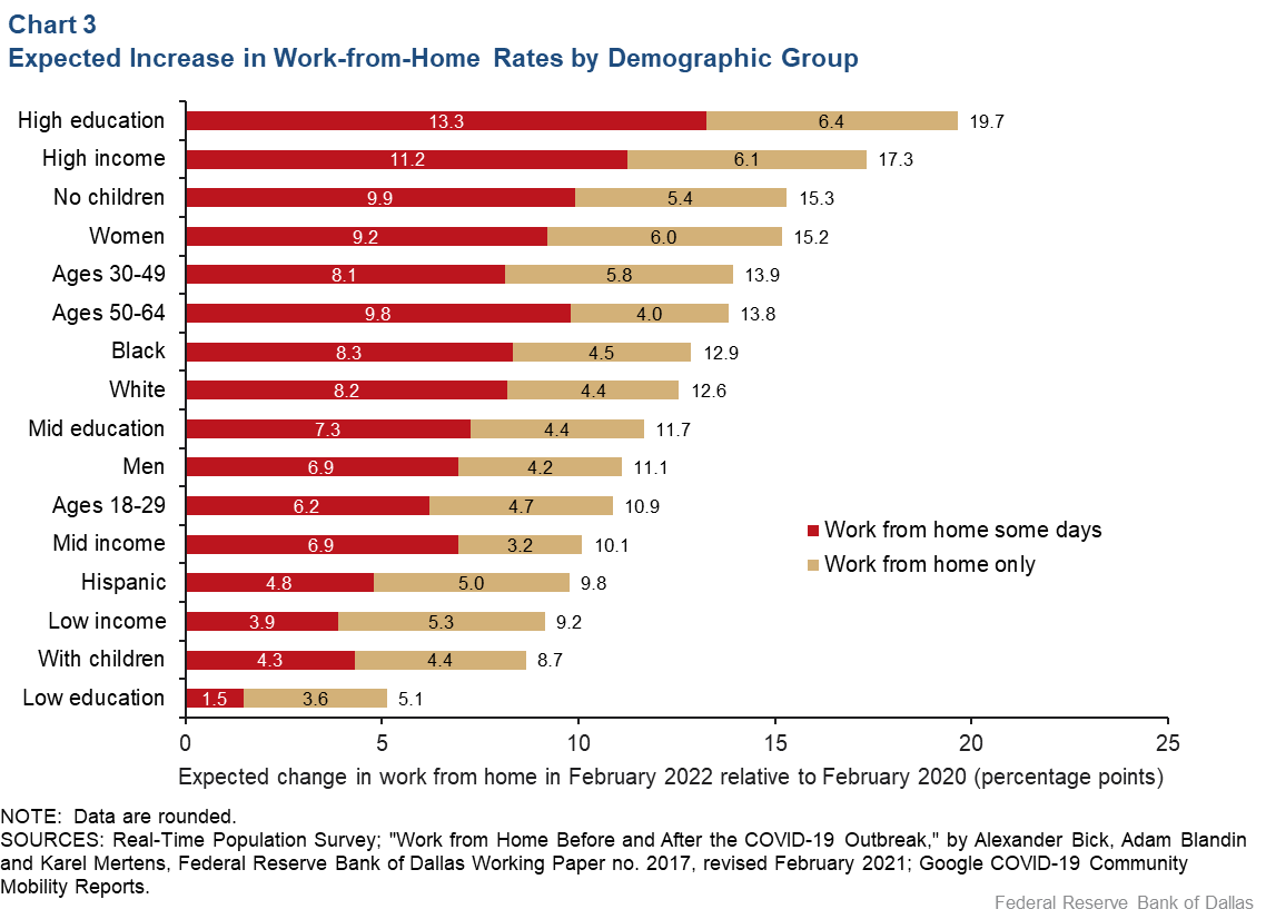 Chart 3: Expected Increase in Work-From-Home Rates, by Demographic Group
