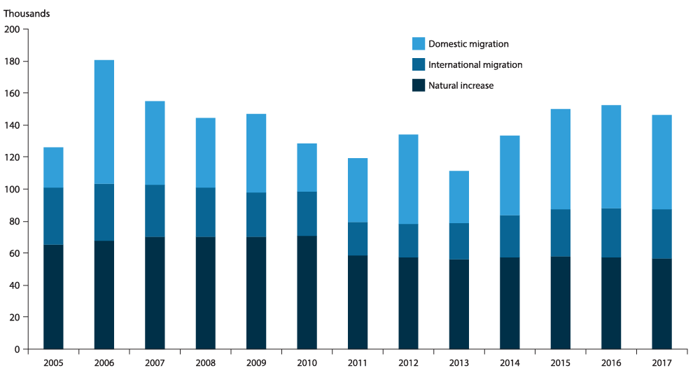 Domestics Migration to D-FW after 2005