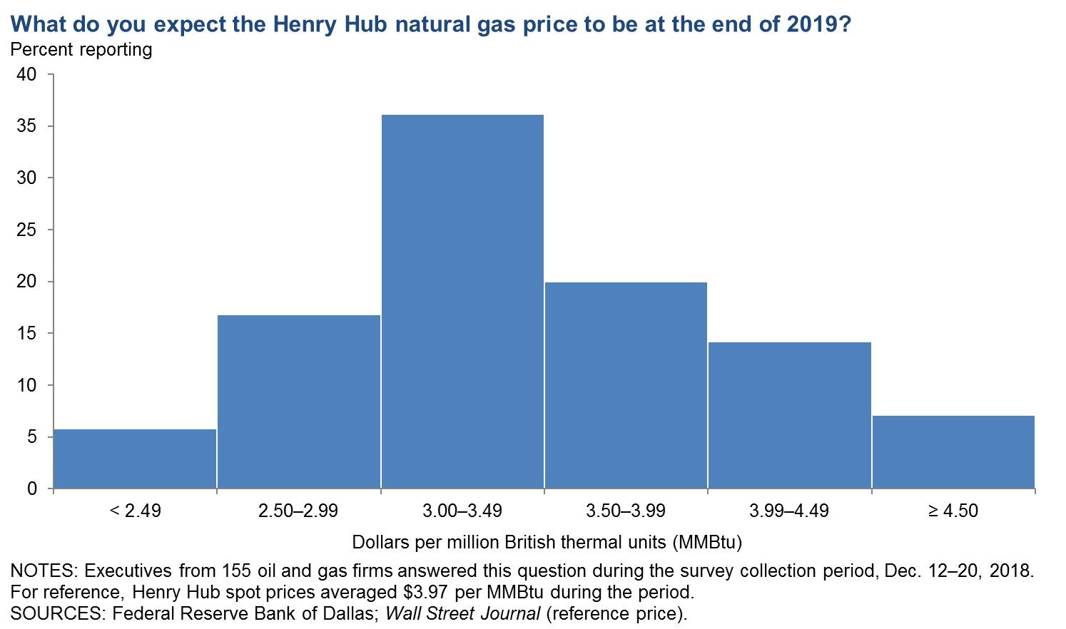 Dallas Fed Energy Survey - Dallasfed org