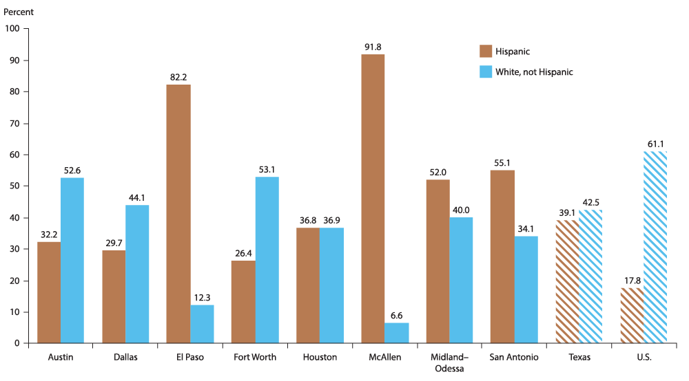 El Paso's Population is Mostly Hispanic