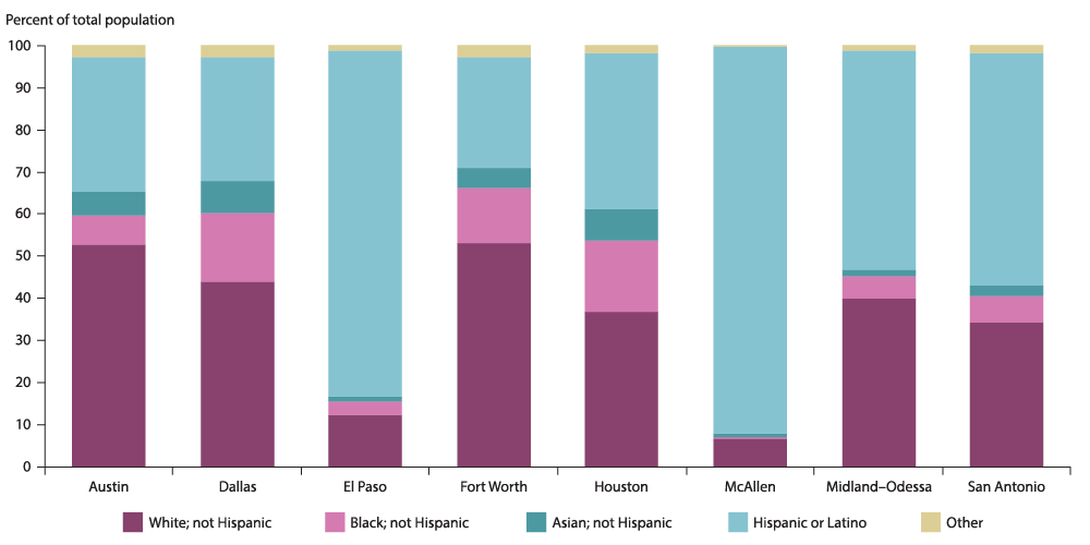 Population More Diverse in Houston than in Other Major Metros