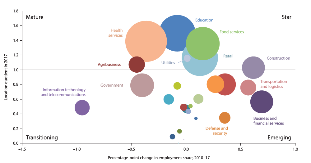 Chart 12.1: Education, Health, Food and Retail Services Dominate