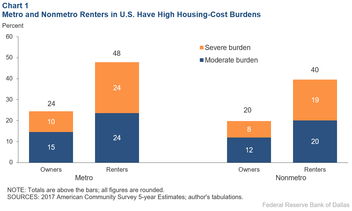 Chart 1: Metro and nonmetro renters have high levels of housing cost burden, U.S.