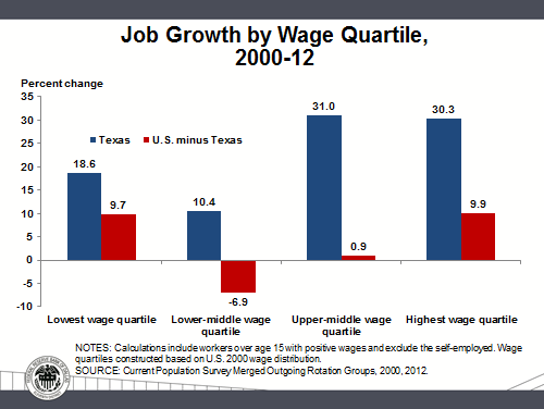 Job growth by wage quartile, 2000 - 12
