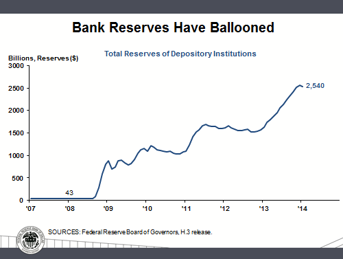 Bank reserves have ballooned