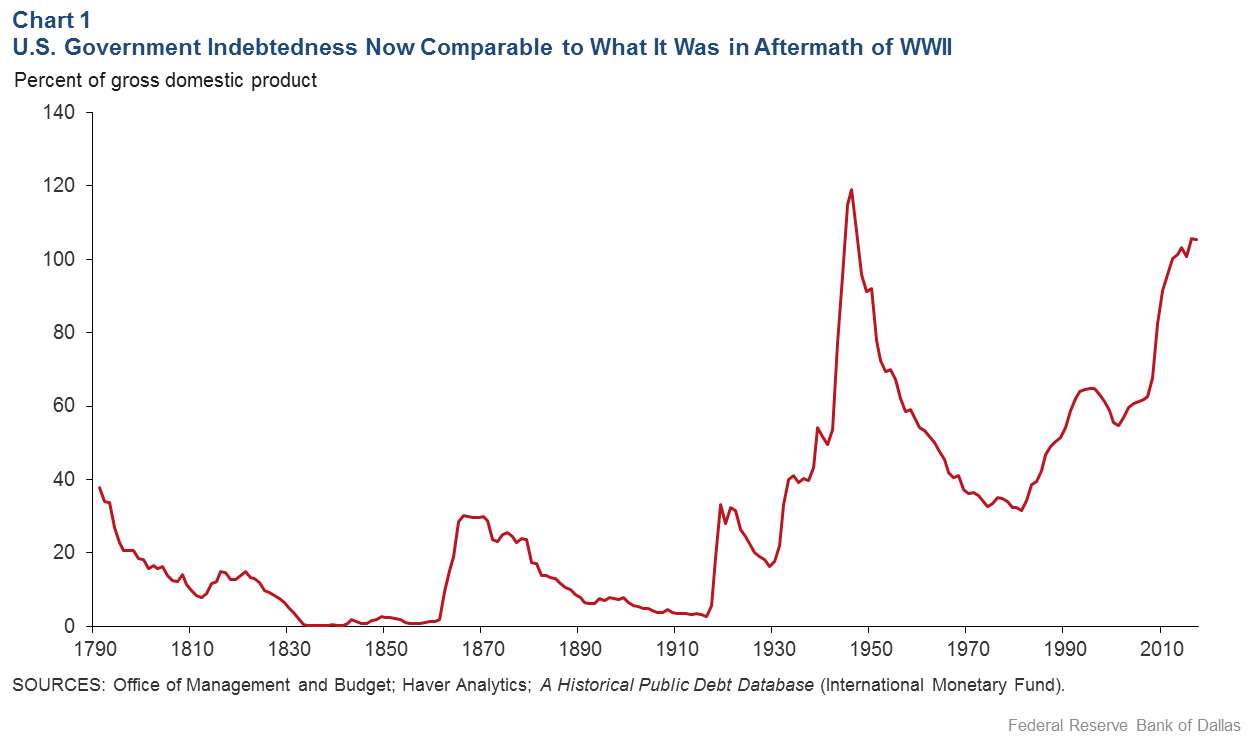 Chart 1: U.S. Debt Level Comparable to Post-World War II Period
