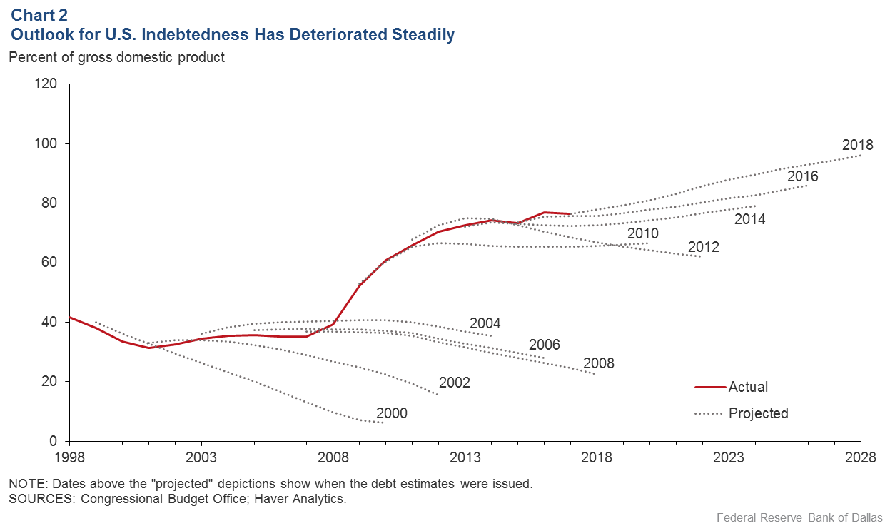 Chart 2: Outlook for U.S. Indebtedness Has Deteriorated Steadily