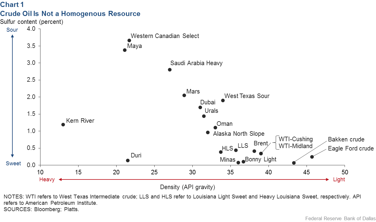 Chart 1: Crude Oil Is Not a Homogenous Resource