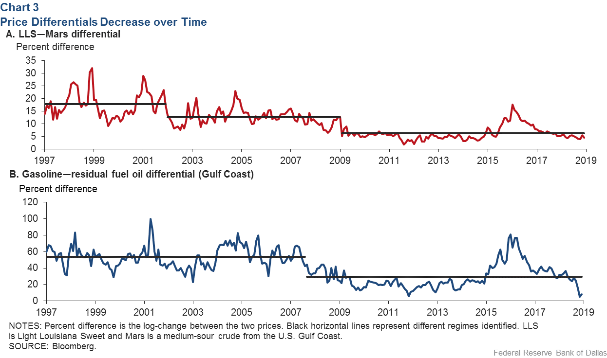 Chart 3: Price Differentials Decrease over Time