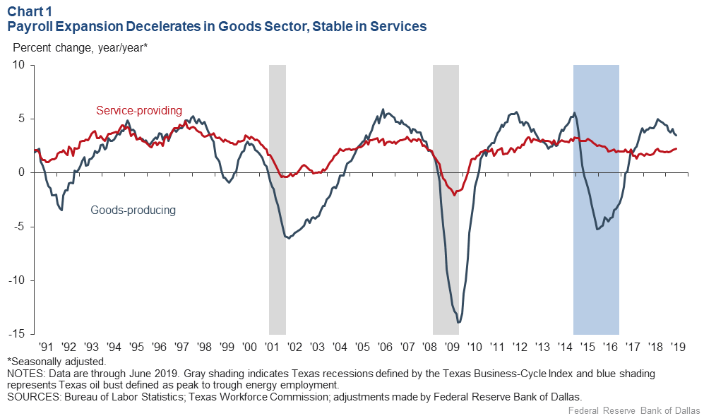 Chart 1: Payroll Expansion Decelerates in the Goods Sector, Stable in Services
