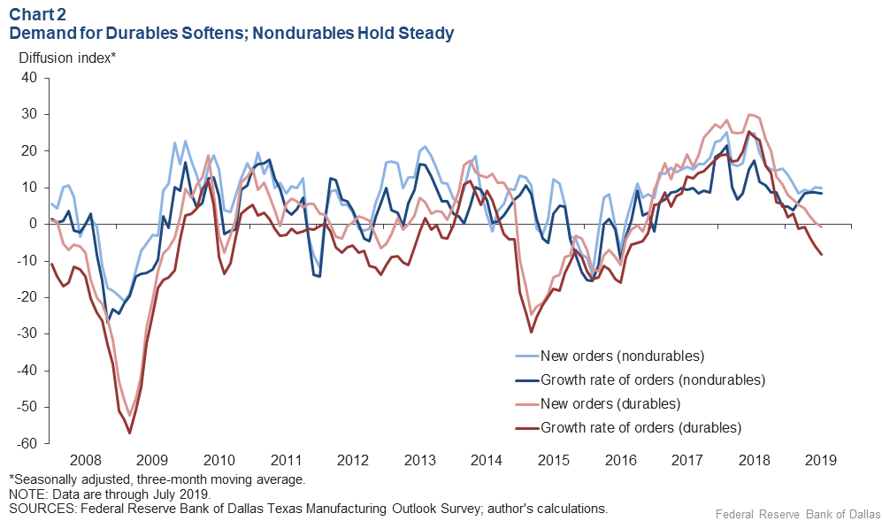 Chart 2: Demand for Durables Softens, Nondurables Holds Steady