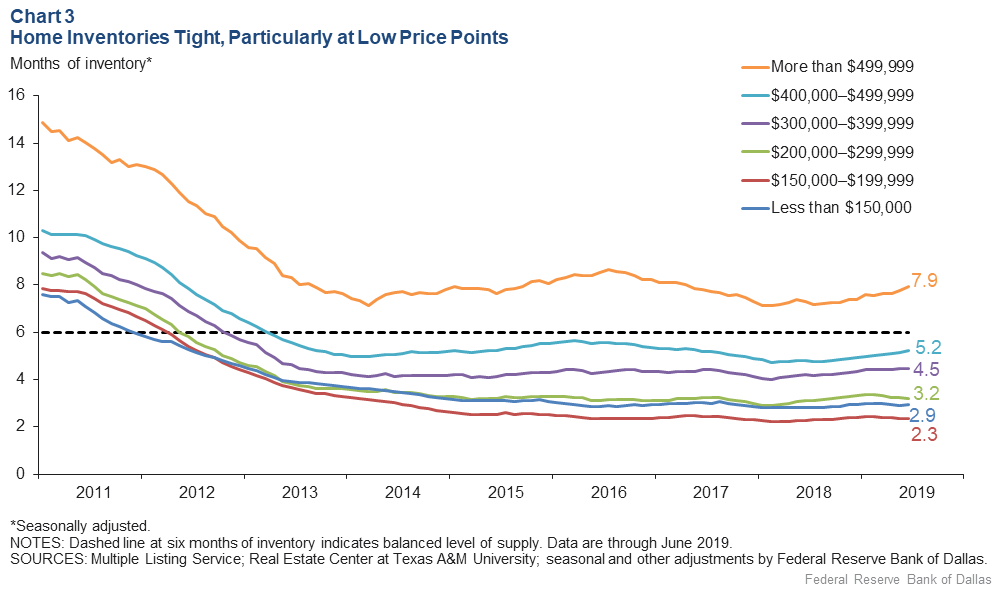 Chart 3: Home Inventories Tight, Particularly at the Low Price Points