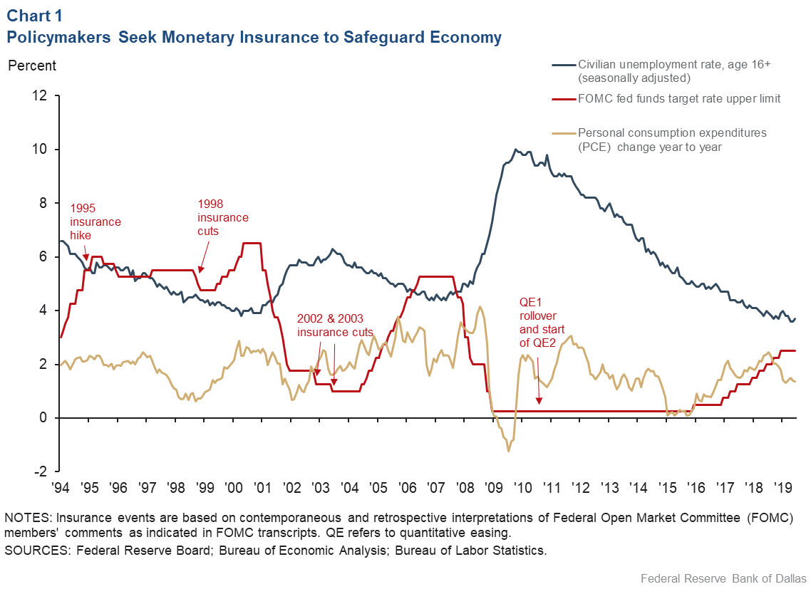Chart 1: Policymakers Seek Monetary Insurance to Safeguard Economy