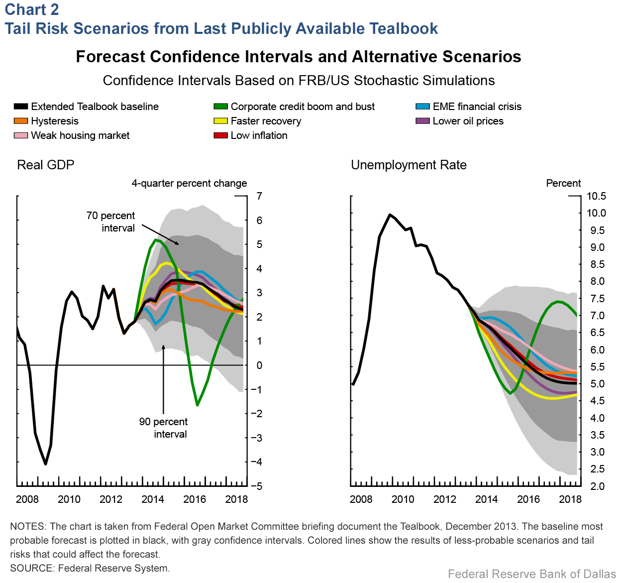 Chart 2: Tail Risk Scenarios from Last Publicly Available Tealbook