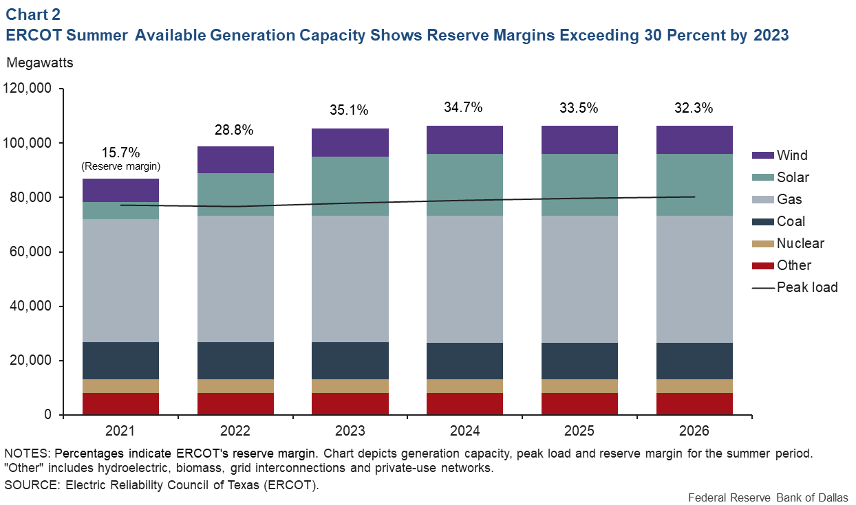 Surging Renewable Energy in Texas Prompts Electricity Generation Adequacy Questions
