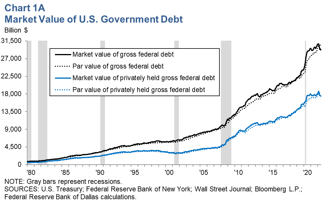 Market Value of U.S. Government Debt