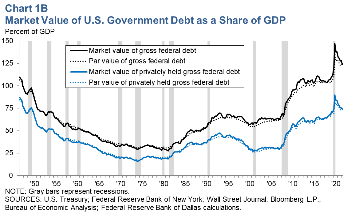 Market Value of U.S. Government Debt as a Share of GDP