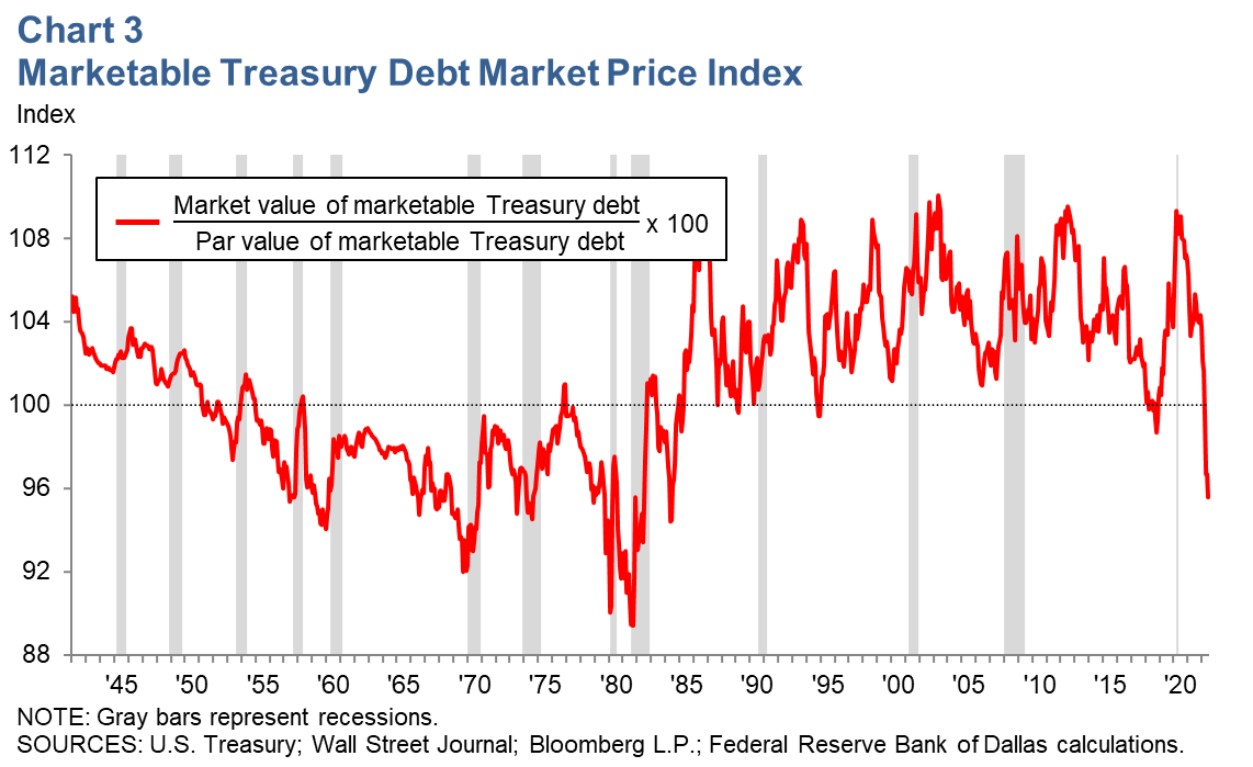 Marketable Treasury Debt Market Price Index