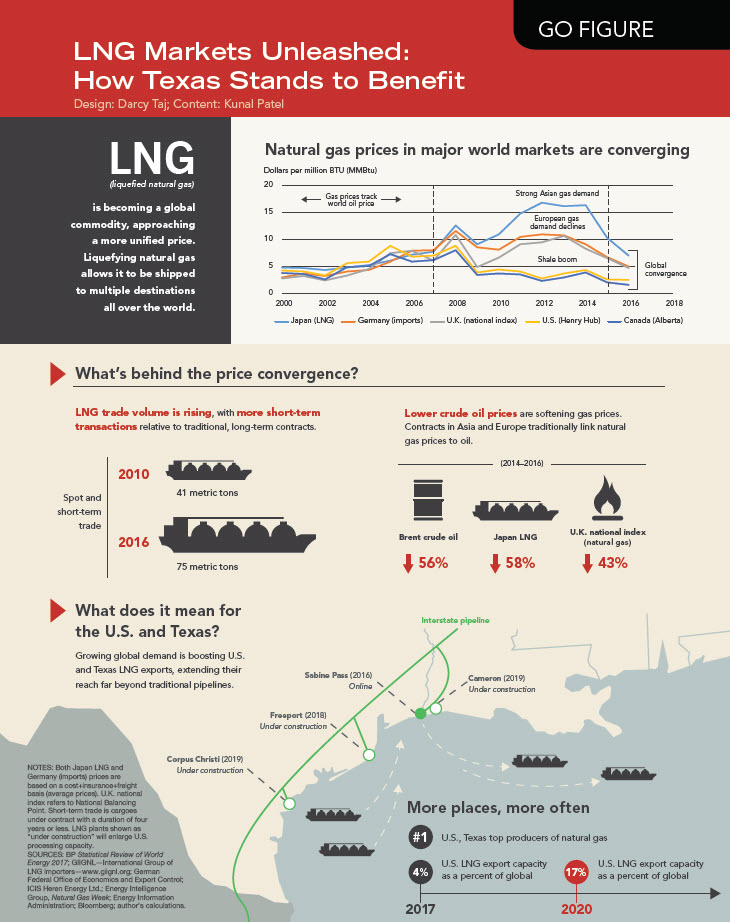 LNG Markets Unleashed: How Texas Stands to Benefit