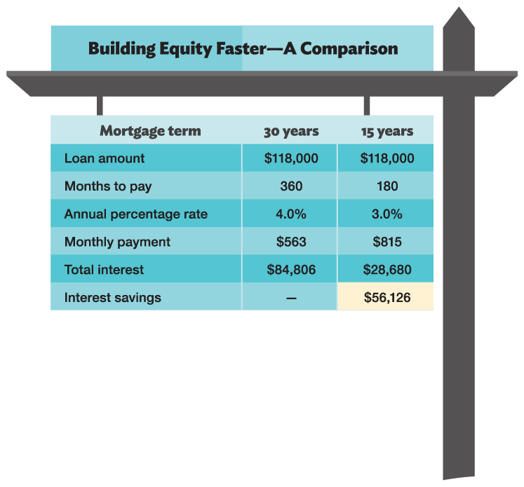 Chapter 3 Save And Invest Building Wealth Online Dallas Fed